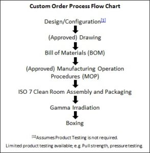 Custom Tubing Process Flow Chart